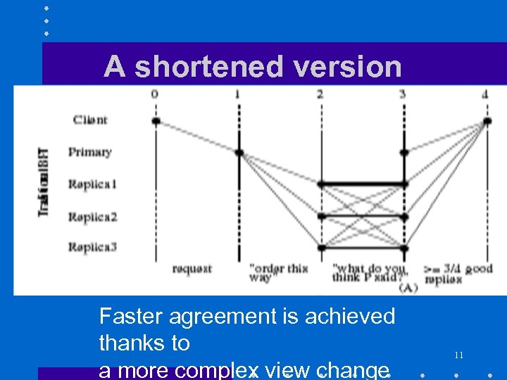 A shortened version Faster agreement is achieved thanks to a more complex view change