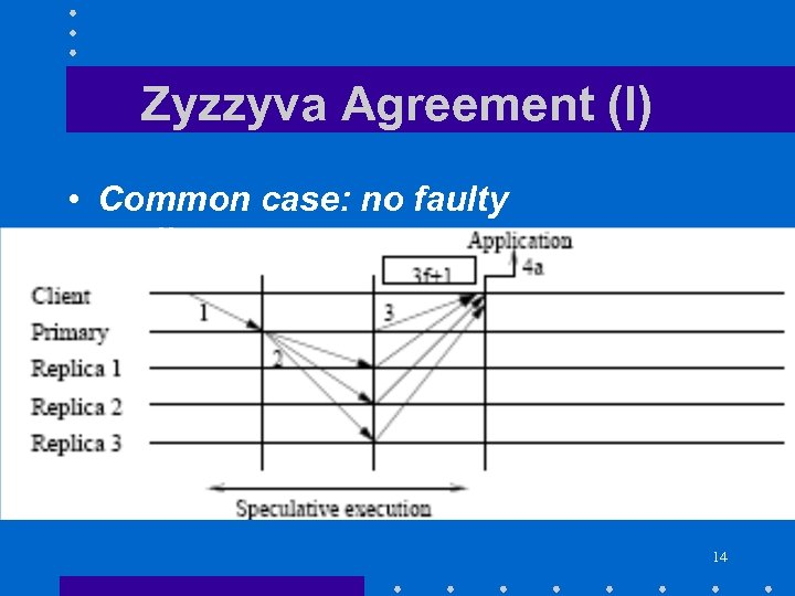 Zyzzyva Agreement (I) • Common case: no faulty replicas 14