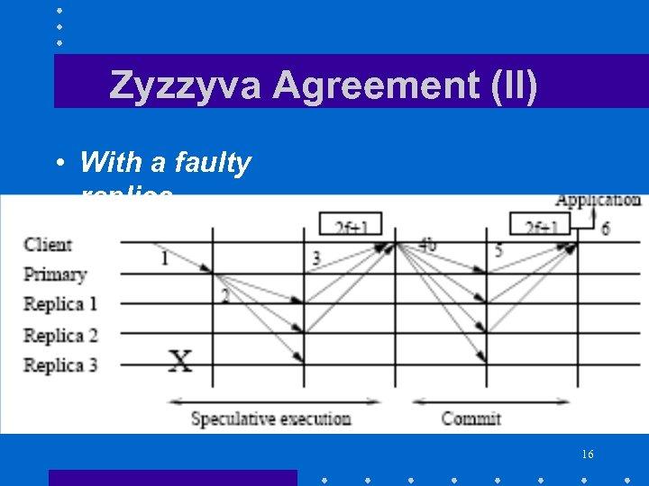Zyzzyva Agreement (II) • With a faulty replica 16