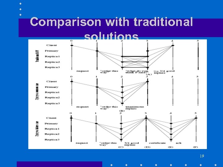 Comparison with traditional solutions 19