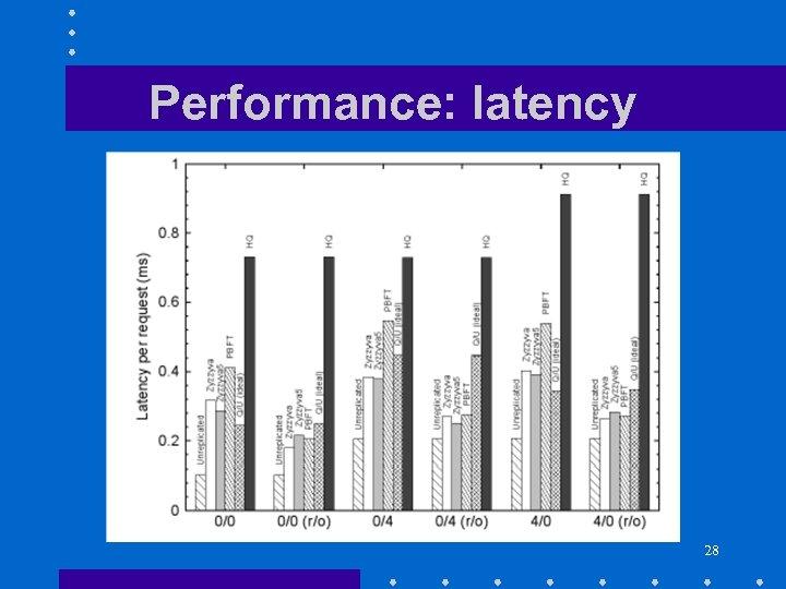 Performance: latency 28