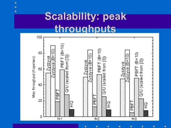 Scalability: peak throughputs 29