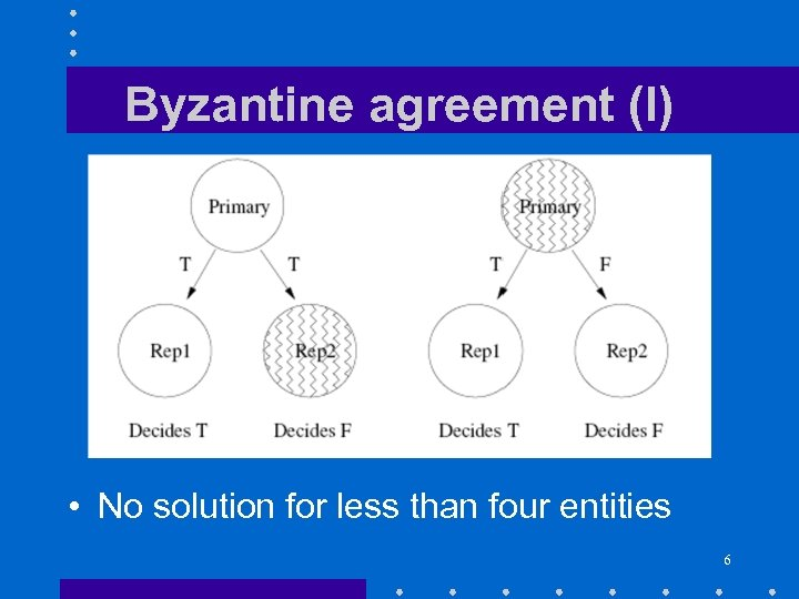Byzantine agreement (I) • No solution for less than four entities 6