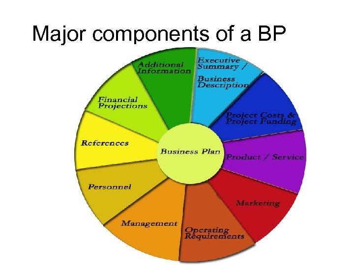 Major components of a BP