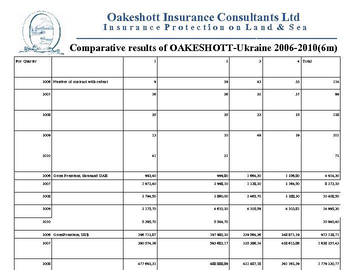 Oakeshott Insurance Consultants Ltd I n s u r a n c e