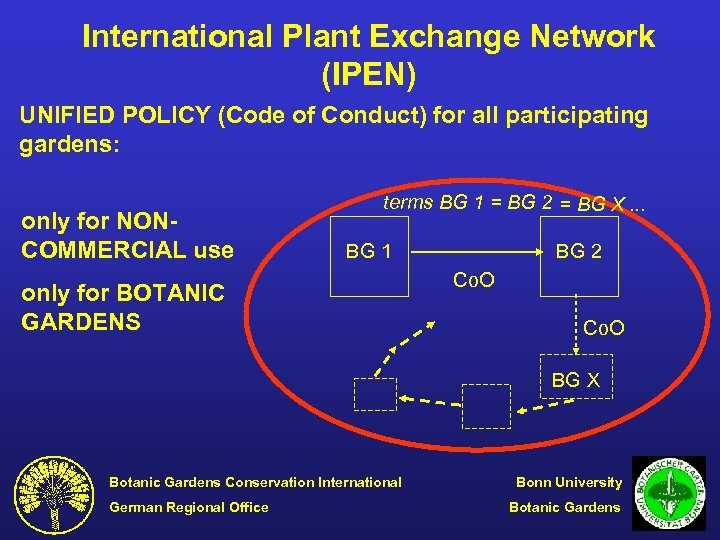 International Plant Exchange Network (IPEN) UNIFIED POLICY (Code of Conduct) for all participating gardens: