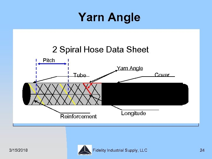 Yarn Angle 54. 7º Sheet 2 Spiral Hose Data Angle Pitch Yarn Angle Cover