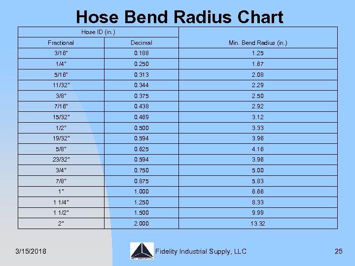 Hose Bend Radius Chart Hose ID (in. ) Fractional Min. Bend Radius (in. )