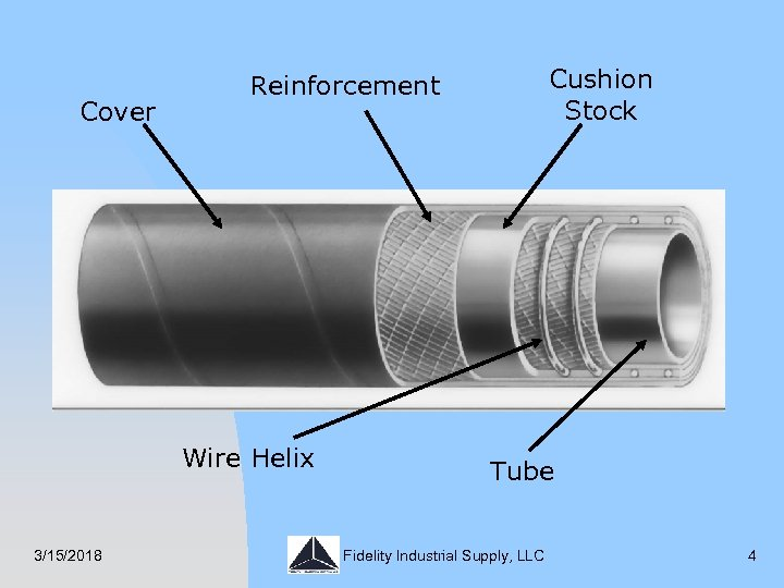 Cover Wire Helix 3/15/2018 Cushion Stock Reinforcement Tube Fidelity Industrial Supply, LLC 4