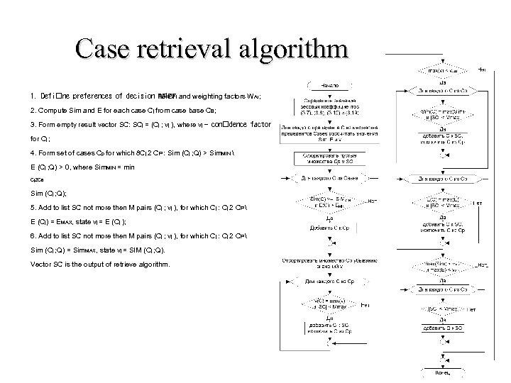 Case retrieval algorithm 1. Defi ne preferences of decision PREFi and weighting factors WAi