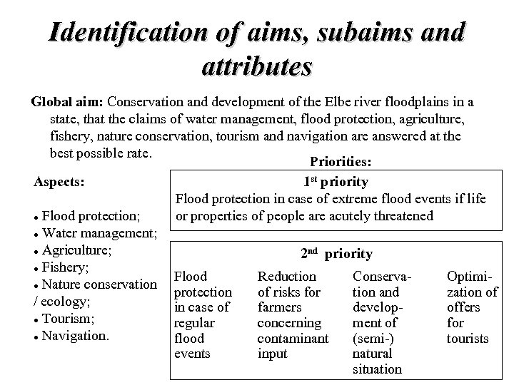 Identification of aims, subaims and attributes Global aim: Conservation and development of the Elbe