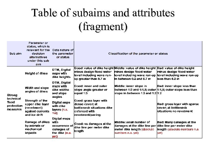 Table of subaims and attributes (fragment)