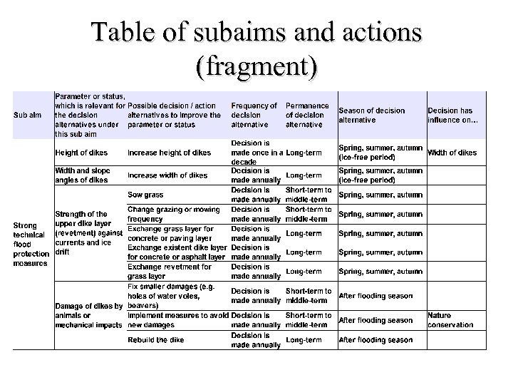 Table of subaims and actions (fragment)