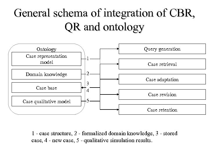 General schema of integration of CBR, QR and ontology Query generation Ontology Case representation