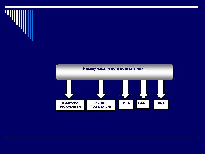 Коммуникативная компетенция Языковая компетенция Речевая компетенция МКК СКК ЛКК