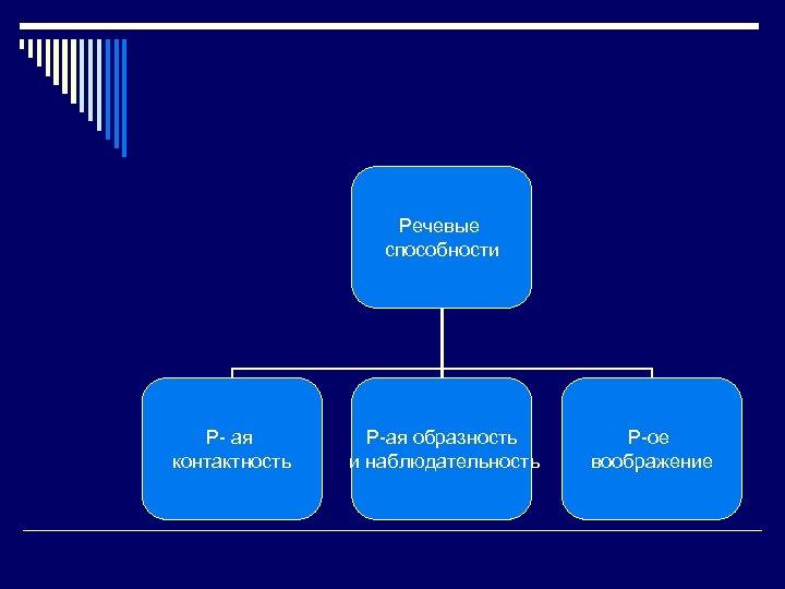 Речевые способности Р- ая контактность Р-ая образность и наблюдательность Р-ое воображение