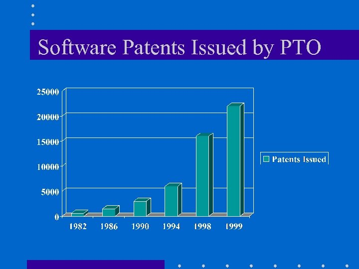 Software Patents Issued by PTO