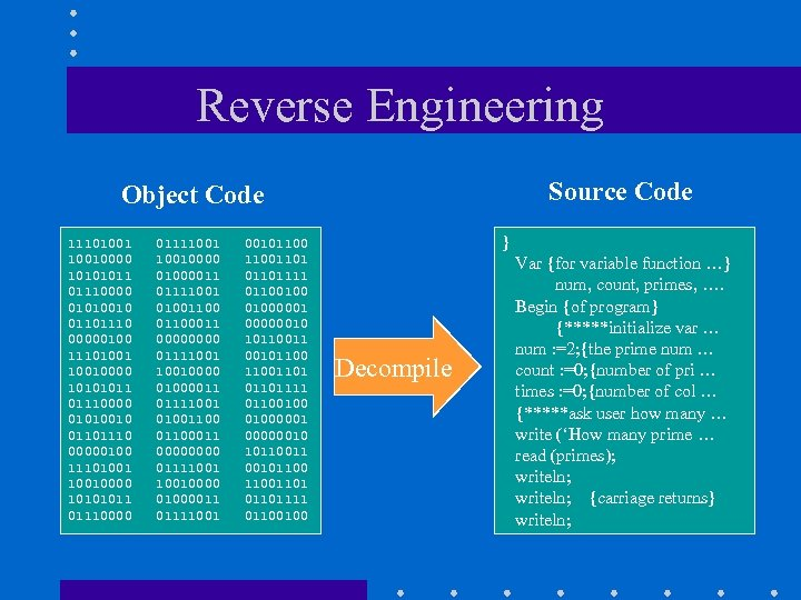Reverse Engineering Source Code Object Code 111010010000 10101011 01110000 01010010 01101110 00000100 111010010000 10101011