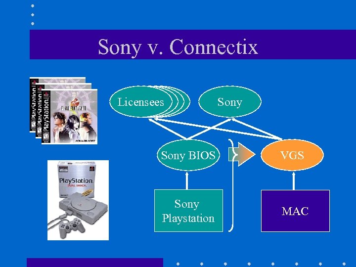 Sony v. Connectix Licensees Sony BIOS VGS Sony Playstation MAC