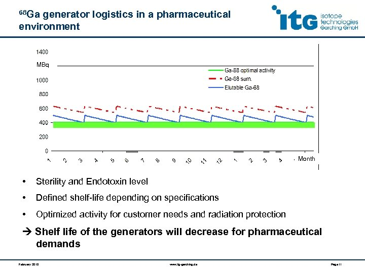 68 Ga generator logistics in a pharmaceutical environment MBq Month • Sterility and Endotoxin