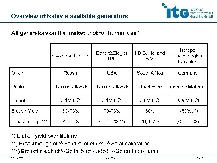 "Overview of today's available generators All generators on the market ""not for human use"""