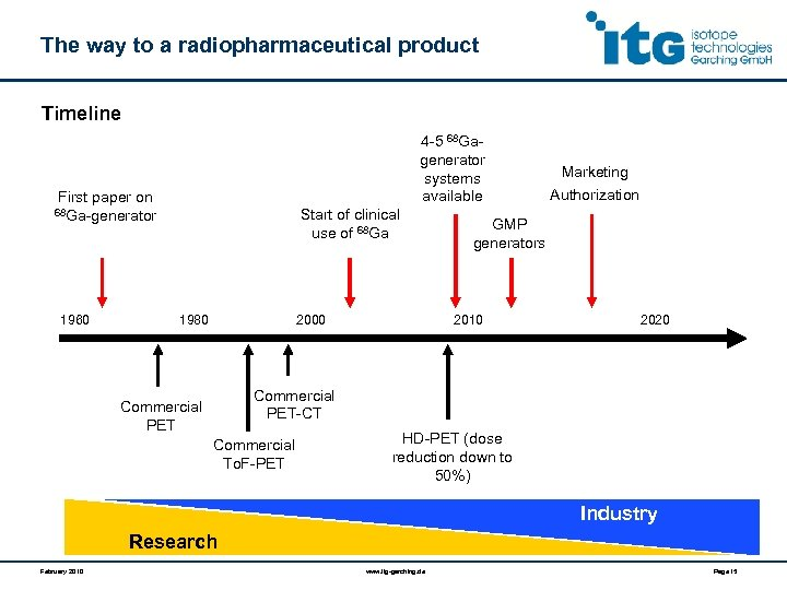 The way to a radiopharmaceutical product Timeline 4 -5 68 Gagenerator systems available First