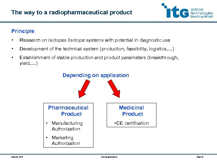 The way to a radiopharmaceutical product Principle • Research on isotopes /isotope systems with