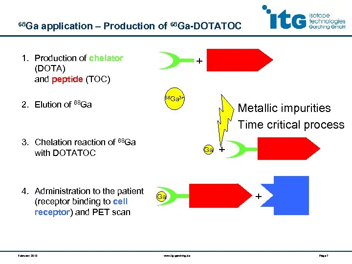 68 Ga application – Production of 68 Ga-DOTATOC 1. Production of chelator (DOTA) and