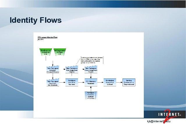 Identity Flows kjk@internet 2. edu