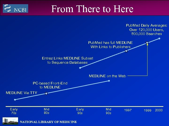 From There to Here Pub. Med Daily Averages: Over 120, 000 Users, 800, 000