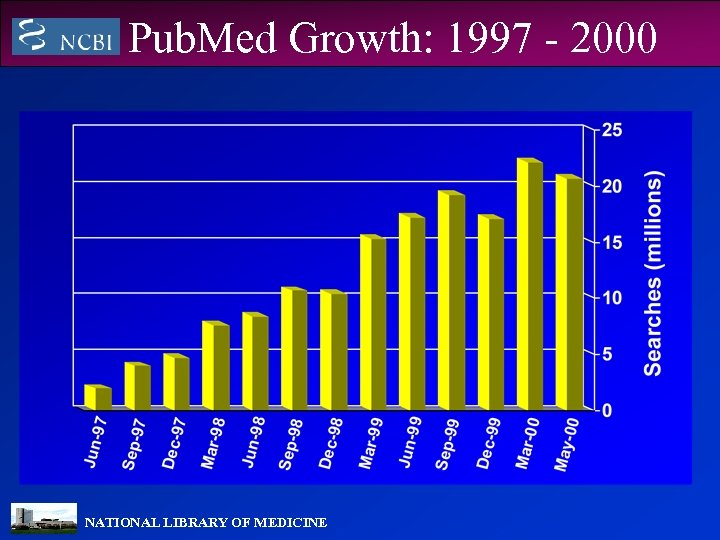 Pub. Med Growth: 1997 - 2000 NATIONAL LIBRARY OF MEDICINE