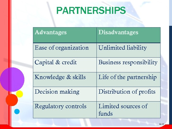PARTNERSHIPS Advantages Disadvantages Ease of organization Unlimited liability Capital & credit Business responsibility Knowledge