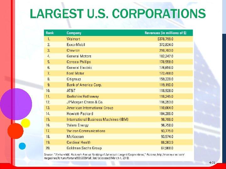 LARGEST U. S. CORPORATIONS 4 -21
