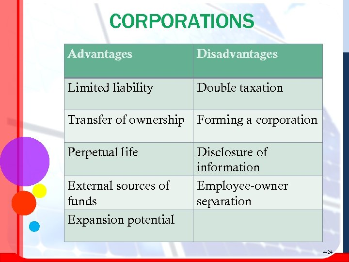 CORPORATIONS Advantages Disadvantages Limited liability Double taxation Transfer of ownership Forming a corporation Perpetual