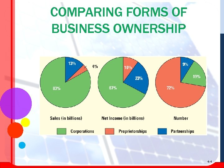 COMPARING FORMS OF BUSINESS OWNERSHIP 4 -4
