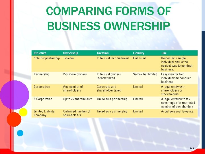 COMPARING FORMS OF BUSINESS OWNERSHIP 4 -5