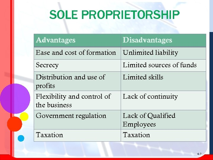 SOLE PROPRIETORSHIP Advantages Disadvantages Ease and cost of formation Unlimited liability Secrecy Limited sources