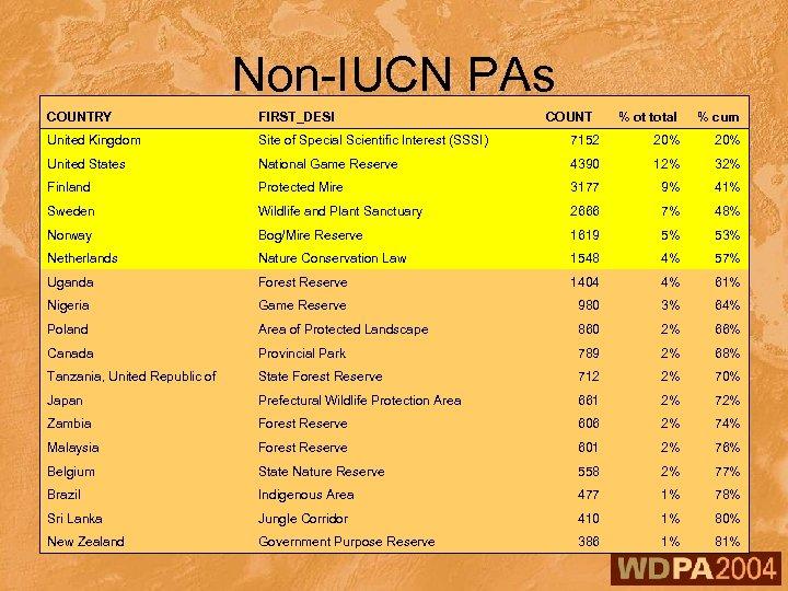Non-IUCN PAs COUNTRY FIRST_DESI United Kingdom Site of Special Scientific Interest (SSSI) United States