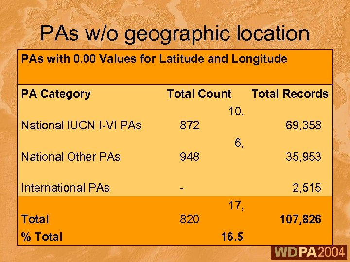 PAs w/o geographic location PAs with 0. 00 Values for Latitude and Longitude PA