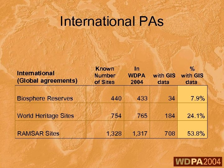 International PAs International (Global agreements) Known Number of Sites In % WDPA with GIS
