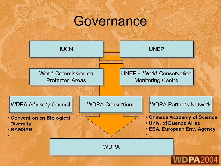 Governance IUCN UNEP World Commission on Protected Areas UNEP - World Conservation Monitoring Centre
