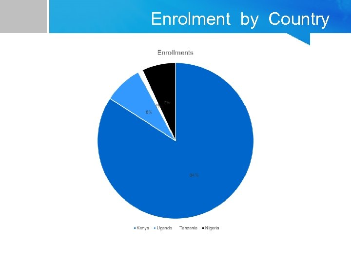 Enrolment by Country
