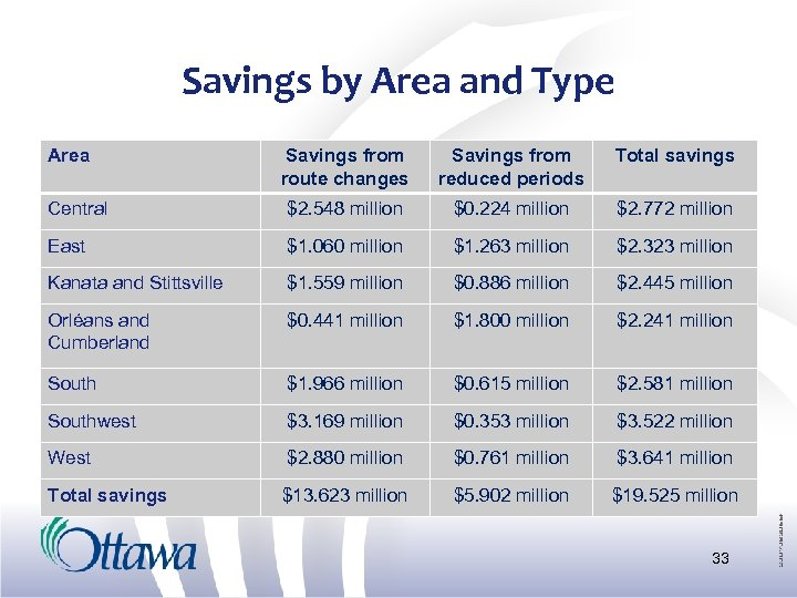 Savings by Area and Type Area Savings from route changes Savings from reduced periods
