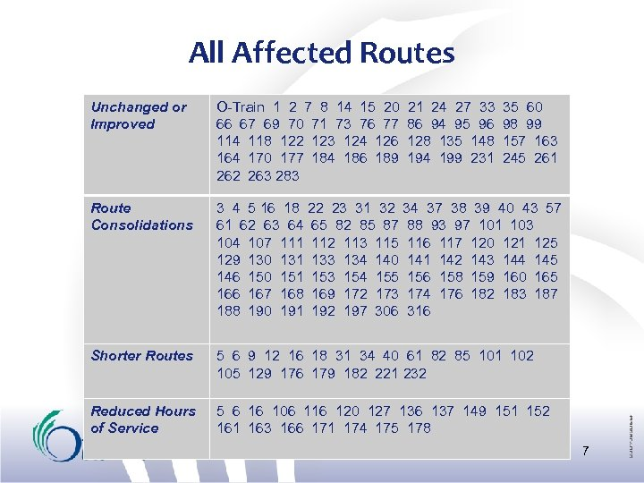 All Affected Routes Unchanged or Improved O-Train 1 2 7 8 14 15 20