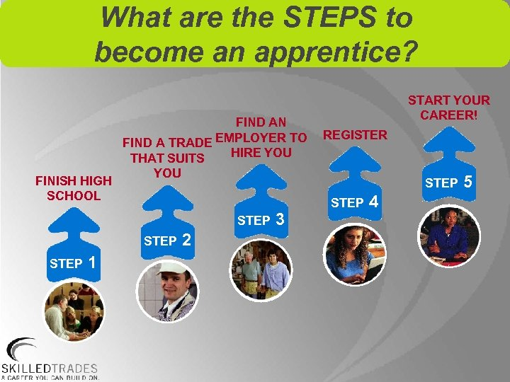What are the STEPS to become an apprentice? FIND AN FIND A TRADE EMPLOYER