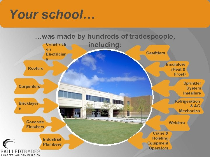 Your school… …was made by hundreds of tradespeople, Constructi including: on Electrician s Roofers