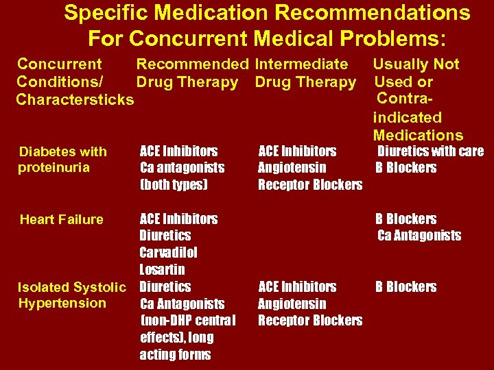 Specific Medication Recommendations For Concurrent Medical Problems: Concurrent Recommended Intermediate Conditions/ Drug Therapy Charactersticks