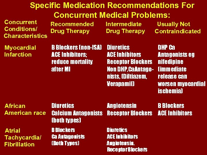 Specific Medication Recommendations For Concurrent Medical Problems: Concurrent Recommended Conditions/ Drug Therapy Characteristics Myocardial