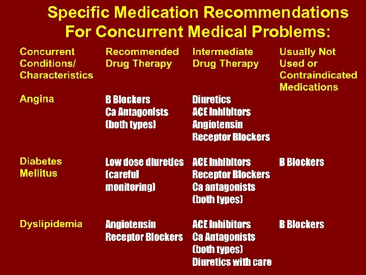 Specific Medication Recommendations For Concurrent Medical Problems: