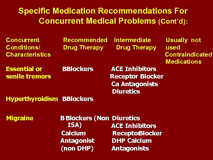 Specific Medication Recommendations For Concurrent Medical Problems (Cont'd): Concurrent Conditions/ Characteristics Recommended Drug Therapy